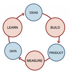 Lean-Startup-cycle-287x300