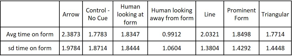 Summary statistics for amount of time fixating on the form for all treatments