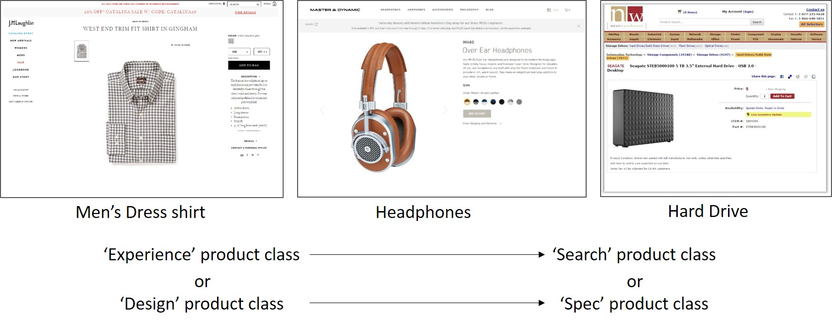 Product class examples ranging from shirt to headphones to hard drive