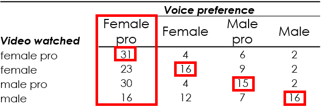 Number of people who preferred voiceovers according to which video they initially watched