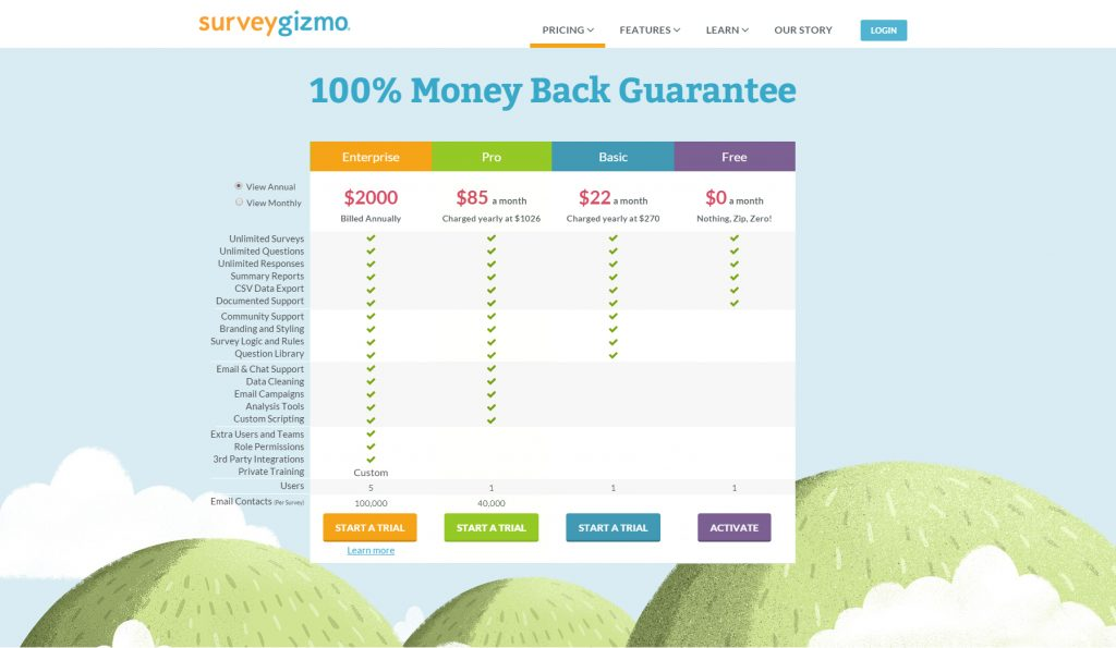 Screenshot of the modified pricing table for surveygizmo, ordered expensive to cheapest from left to right.