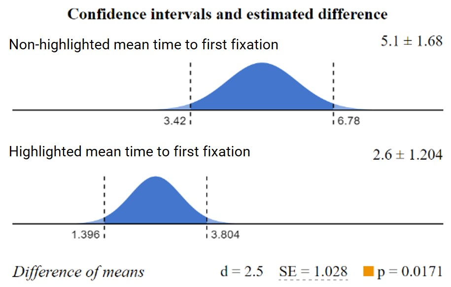 Graph of differences in mean time to first fixation for highlighted vs. non-highlighted PRO plan.