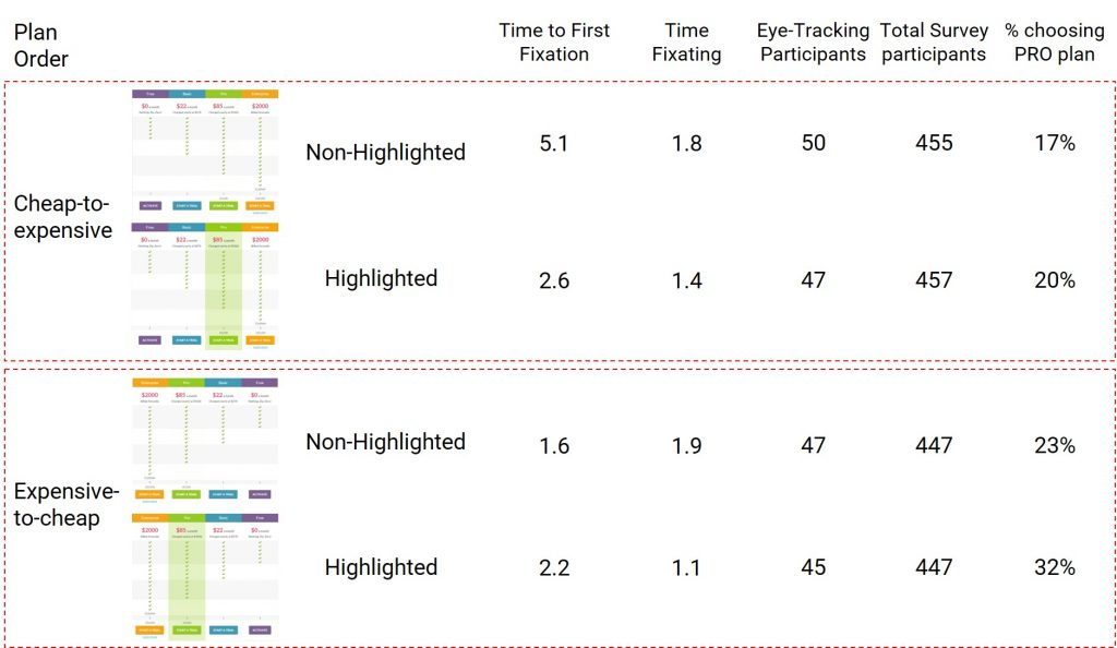 Summary stats for eye-tracking and survey results on highlighted vs. non-highlighted PRO plans