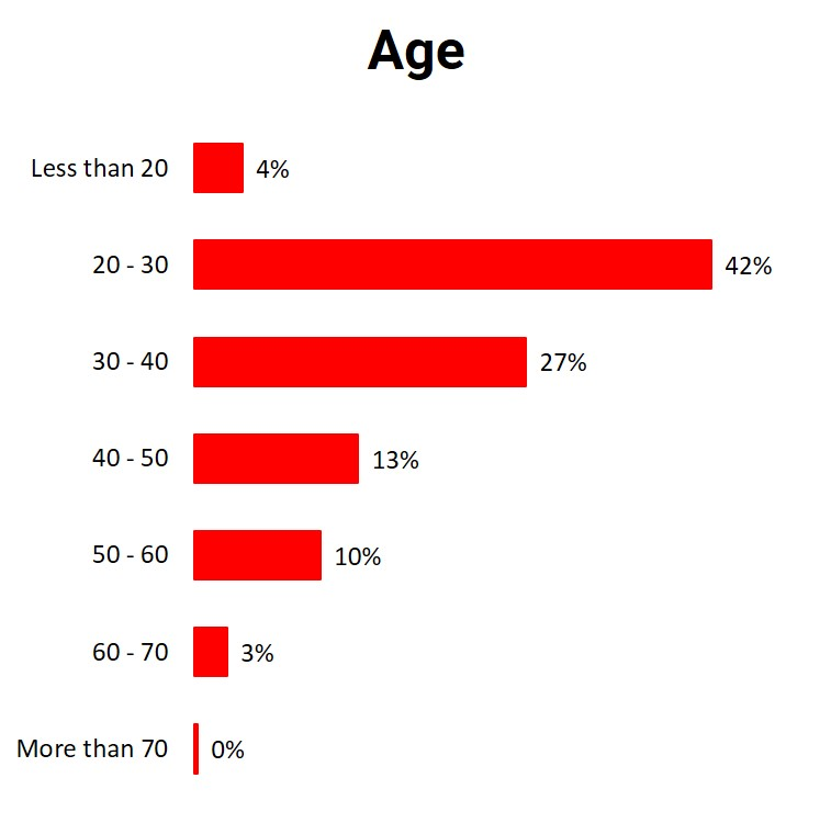 distribution of respondents by age