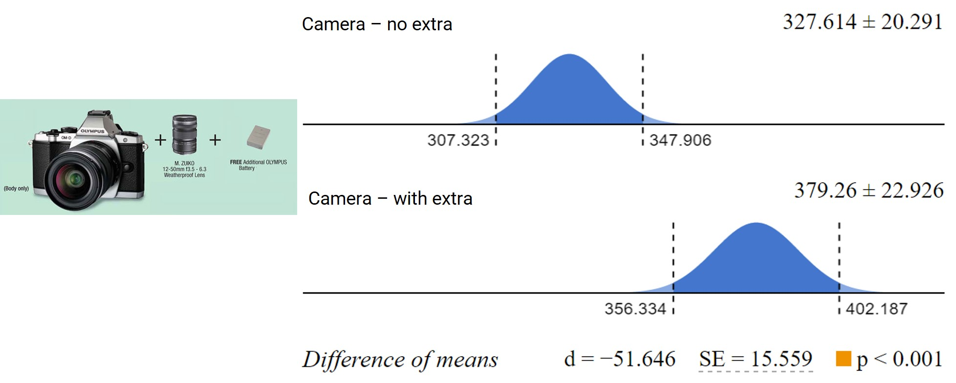 Confidence intervals and estimated difference between value estimations of the camera when it was offered by itself (top) and with a cheap 'extra' (bottom)