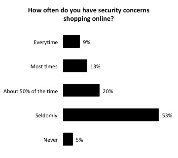 Distribution of survey responses for how often people have security concerns online