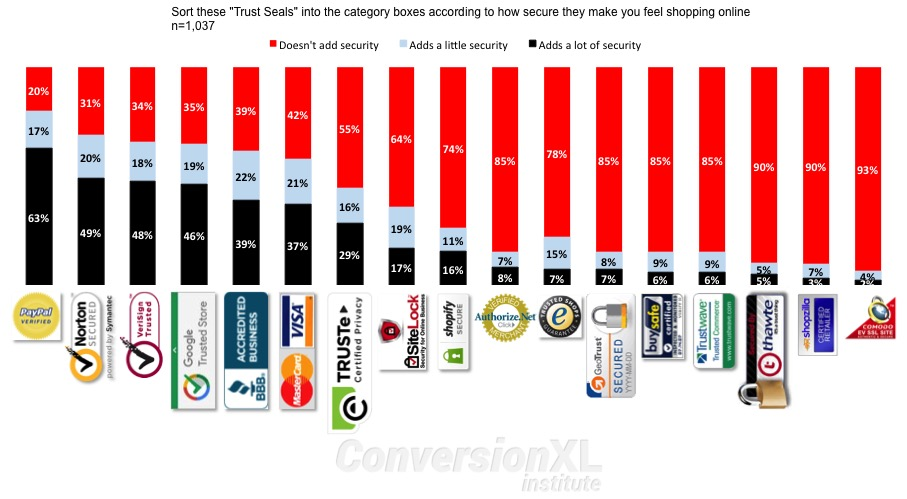 Which site seals create the most trust original research for Trusted websites for online shopping