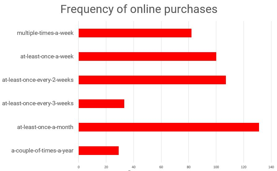 Frequency of online purchases made by respondents.
