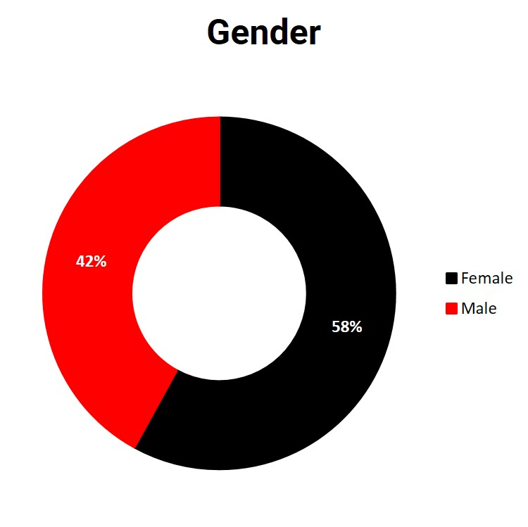Proportion of male and female survey participants