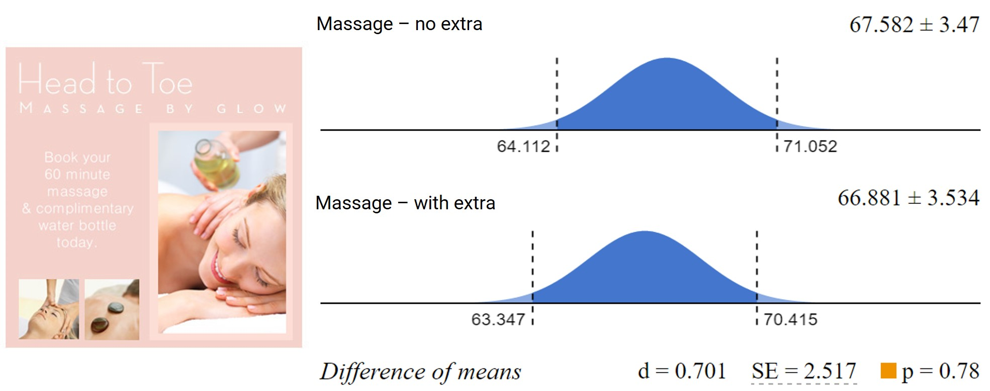 Confidence intervals and estimated difference between value estimations of the massage when it was offered by itself (top) and with a cheap 'extra' (bottom)
