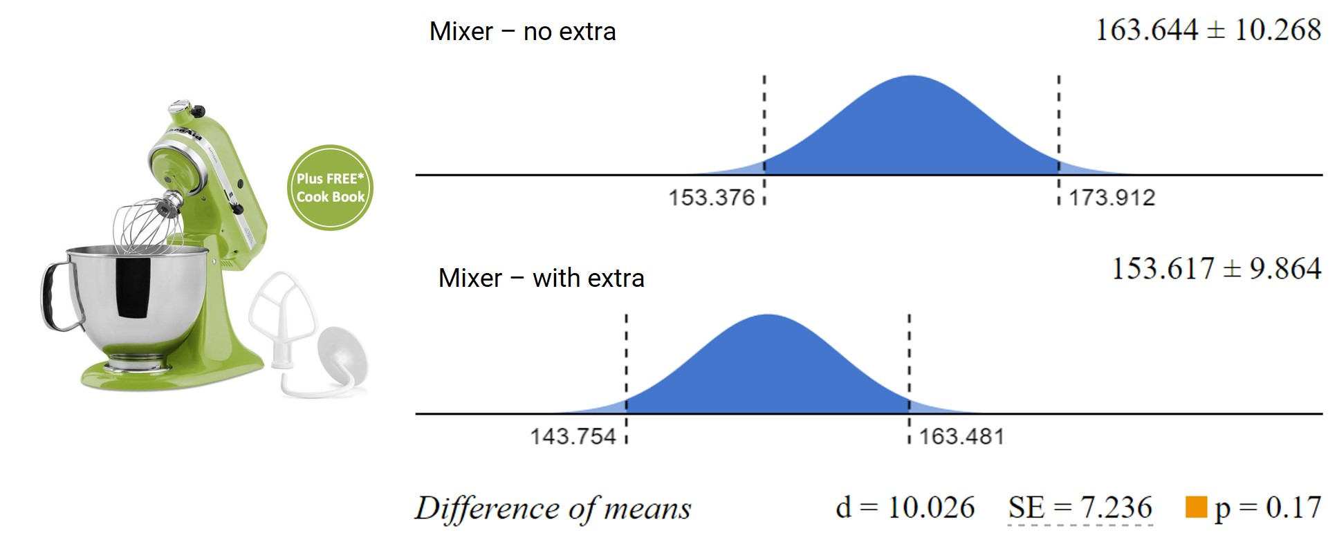 Confidence intervals and estimated difference between value estimations of the mixer when it was offered by itself (top) and with a cheap 'extra' (bottom)