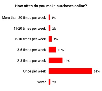 Distribution of survey responses for how often people make purchases online