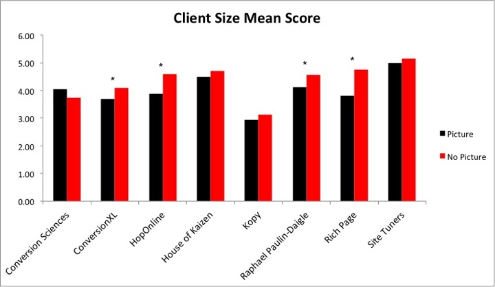 histogram of client size question mean response