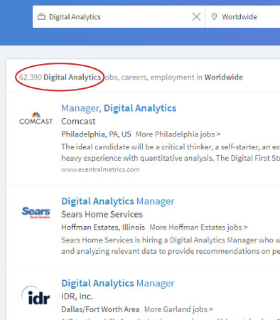Massive Demand for Digital Analysts | Google Analytics Certification