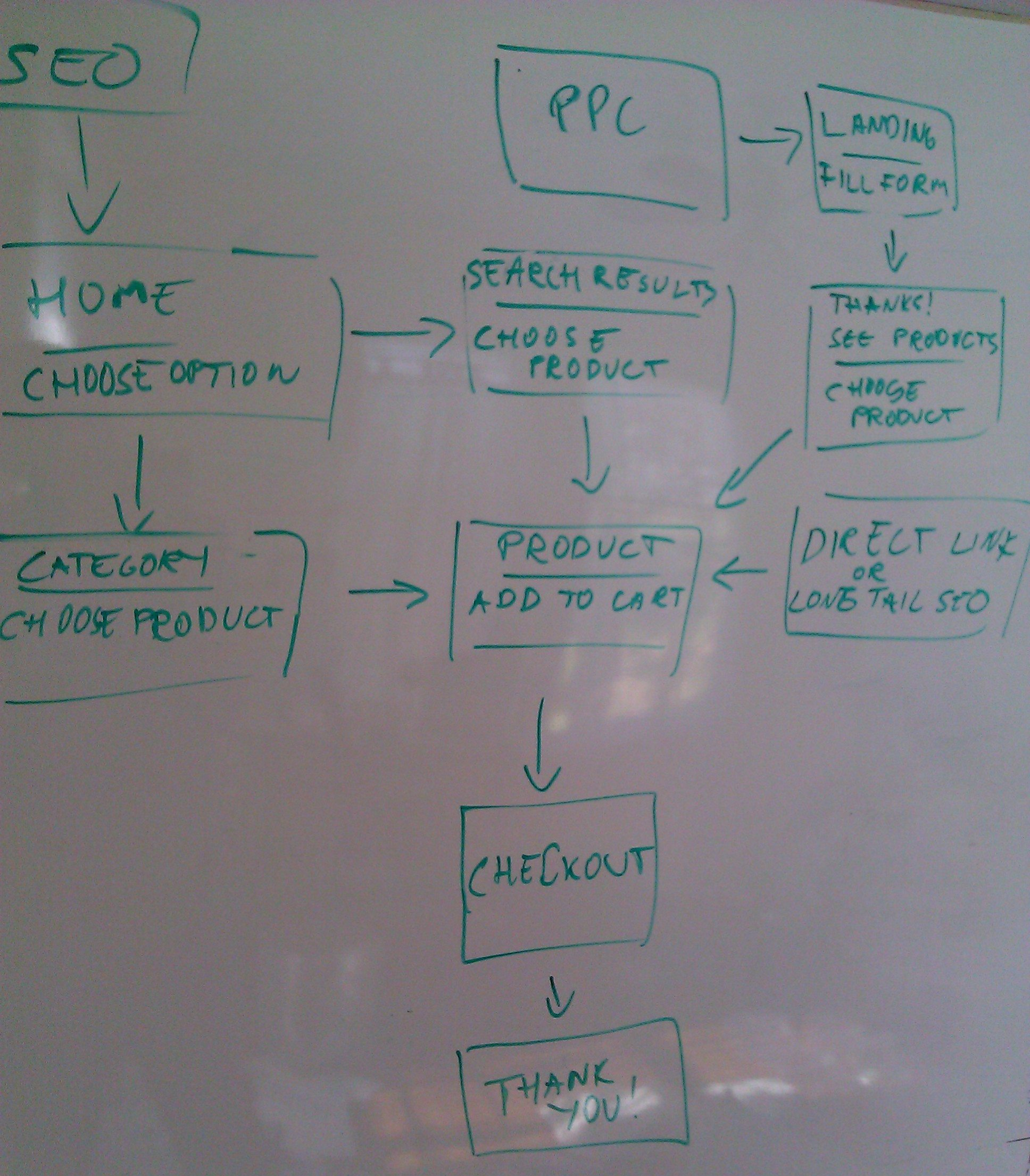 example of user flow diagram.