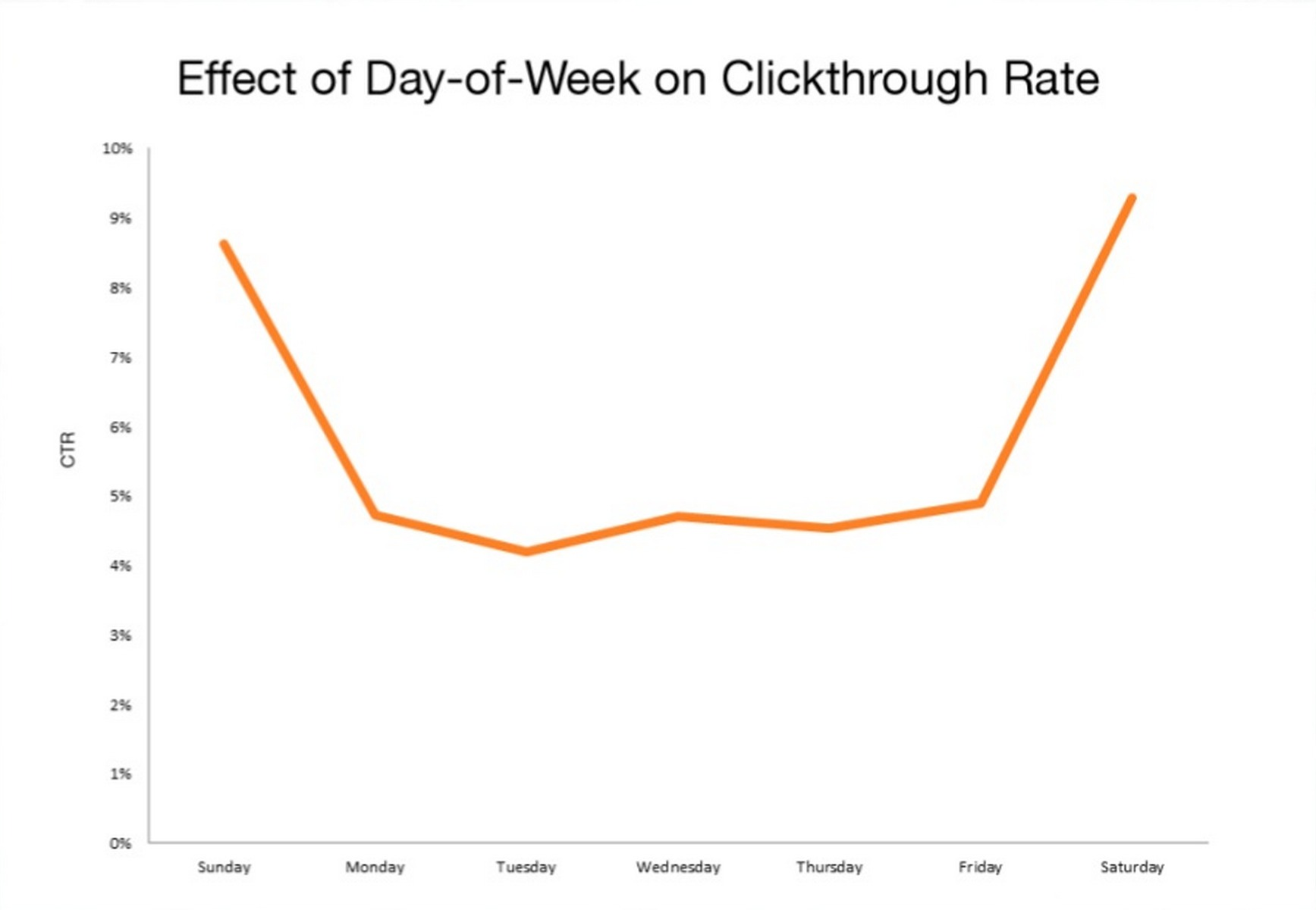 HubSpot Chart Showing Best Day of Week to Send Email for Max Clickthroughs
