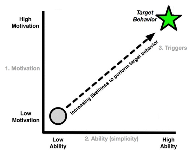 How to Use Behavioral Design for Boosting Conversions (Using The Fogg Behavior Model)