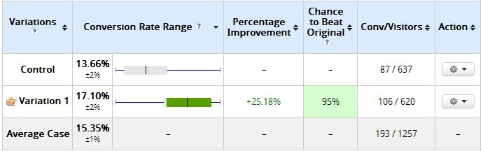 test variation becomes a winner after hitting sample size.