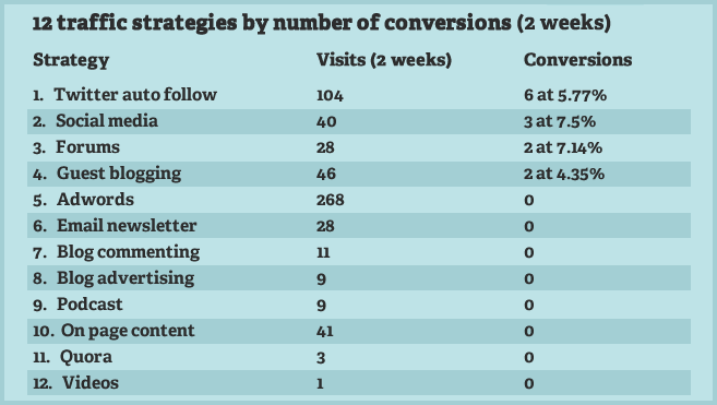 12 strategies