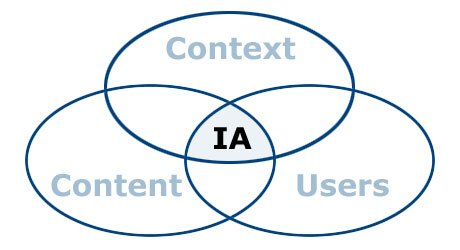 Getting the website information architecture right how to structure 201001ia venn diagram fandeluxe Image collections