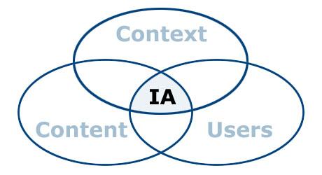 201001_ia-venn-diagram
