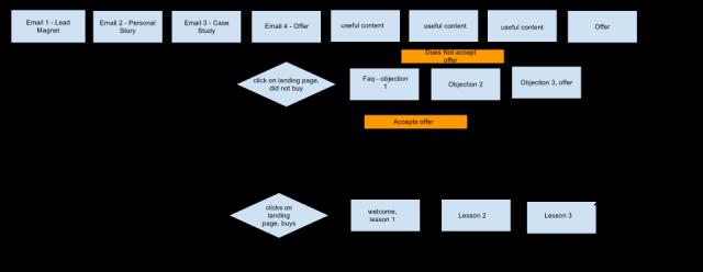 Click_Decision Segmenting