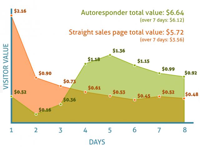 autoresponder-chart