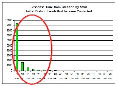 response-time-from-creation-by-5-min-increments-initial-dals-to-leads-that-become-contacted