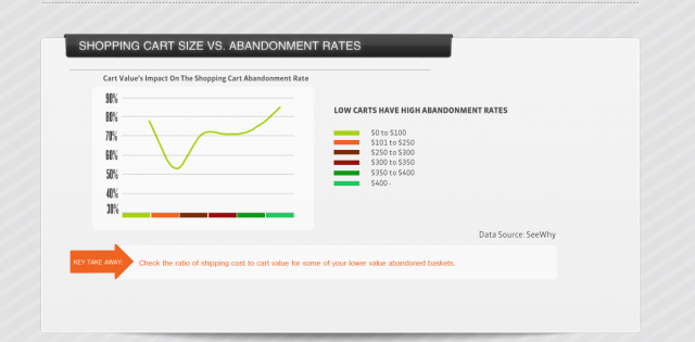 Cart-size-vs-abandonment-rate