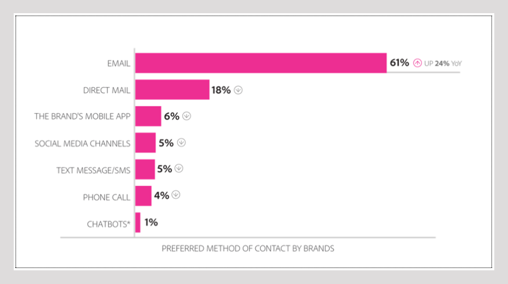 Preferred method of contact by brands, according to consumers.