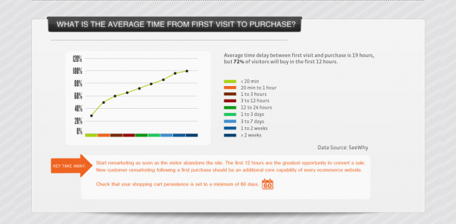 average-time-from-first-visit-to-purchase
