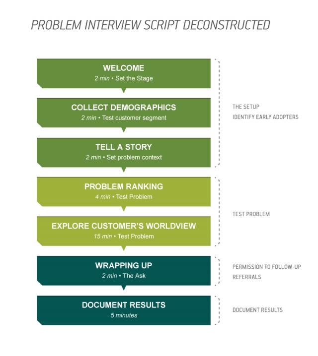 Problem-Script-Deconstructed_White