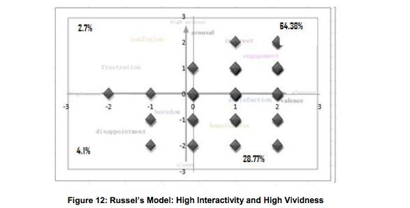 Interactivity and Vividness