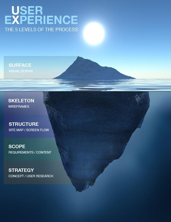 UX iceberg.