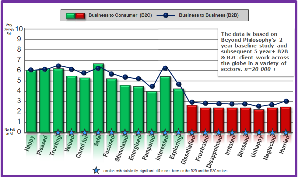 b2b-and-b2c-graph-cropped
