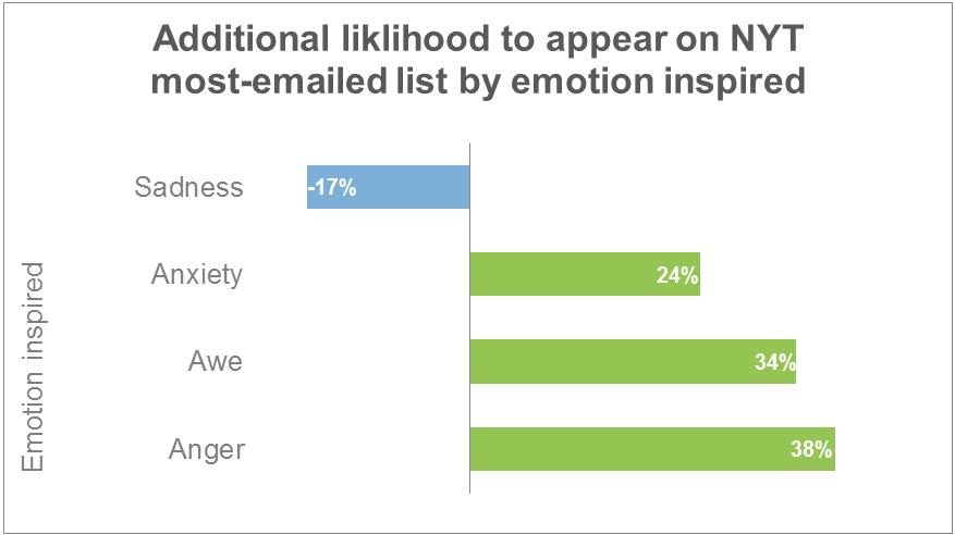 emotional shares