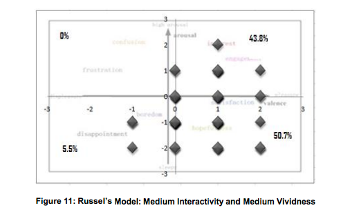interactivity and vividness medium