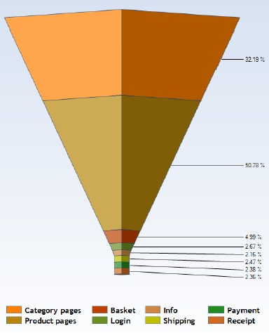 example of an funnel based on web analytics.