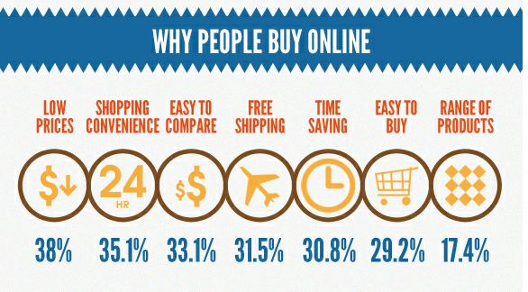 chart with seven reasons why people buy online.