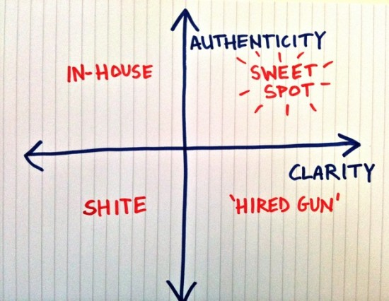 B2B copywriting sweet spot.