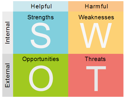 example of swat analysis chart.