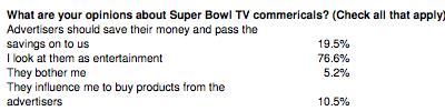 Super Bowl Ad Stats