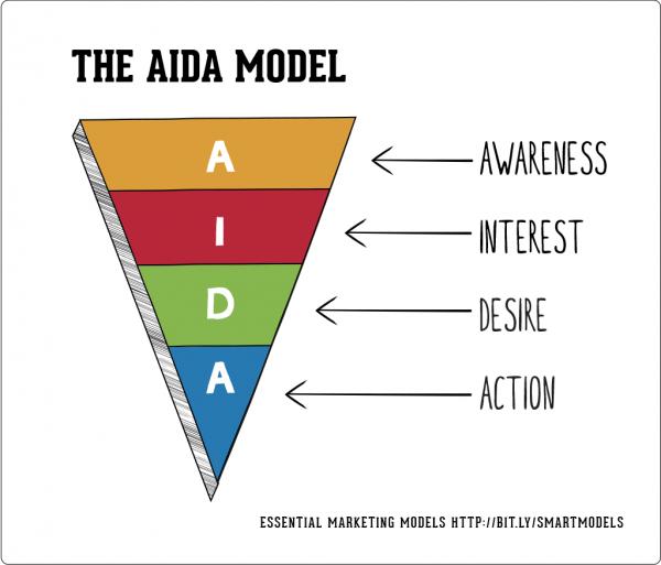The-AIDA-model-600x513