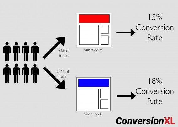 CXL split testing visualization.