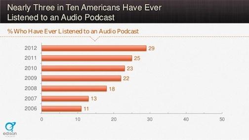 audio podcast listeners