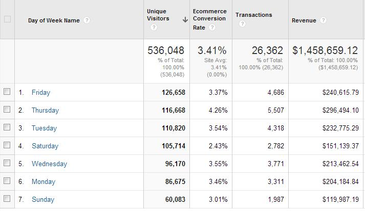 example of conversion rates by day of the week.