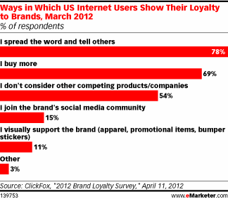 loyalty to brands