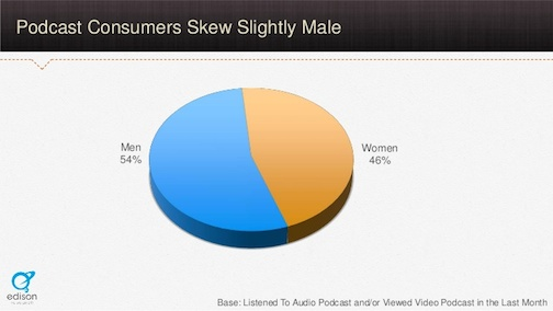 male female consumers