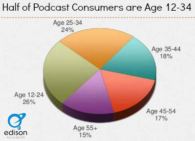 podcast consumers age