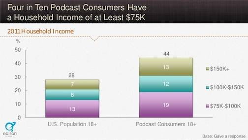podcast consumers income